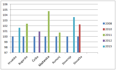 proračunska tablica s investicijskim bankarima